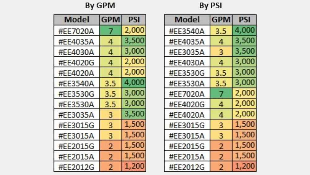 What is more important PSI and GPM